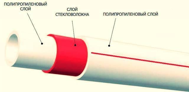 Полипропиленовые трубы для водоснабжения: виды, характеристики, плюсы и минусы