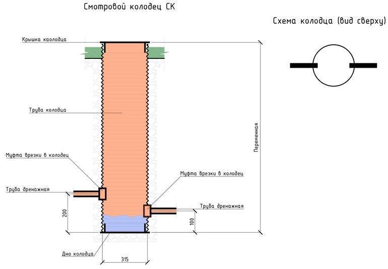 Канализация из бетонных колец своими руками: рекомендации экспертов