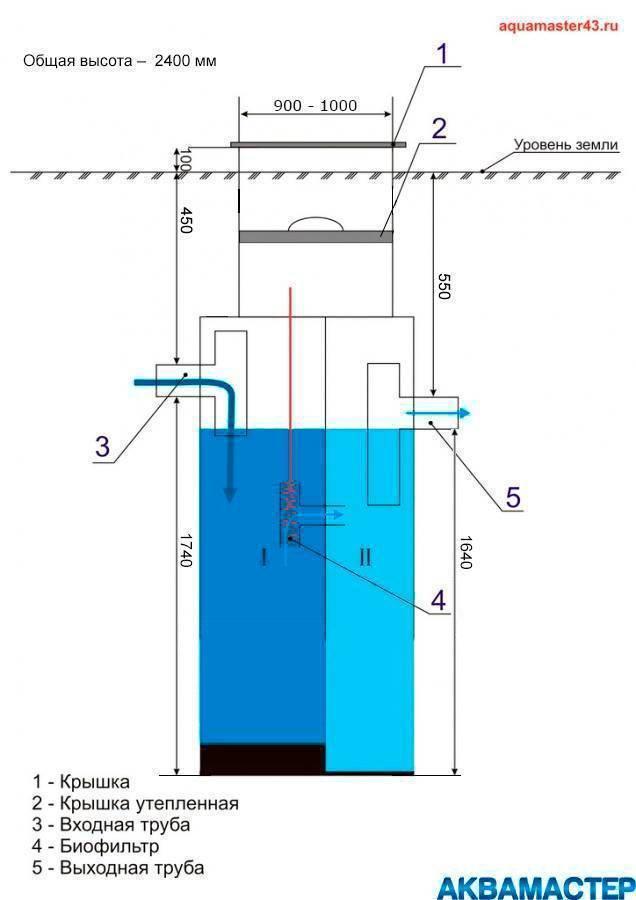Септик «крот» - устройство, принцип работы, отзывы потребителей