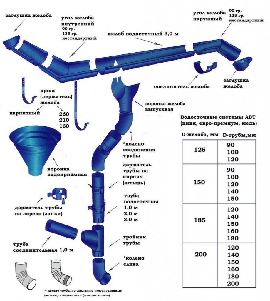 Правильный монтаж водосточной системы — обзор цен