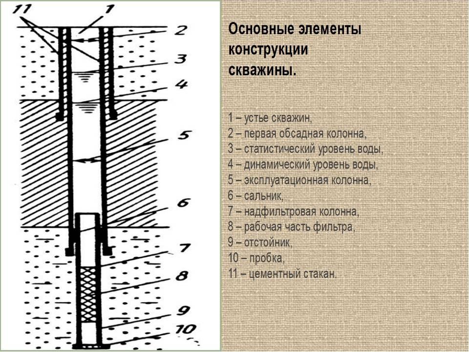 Особенности бурения артезианских скважин
