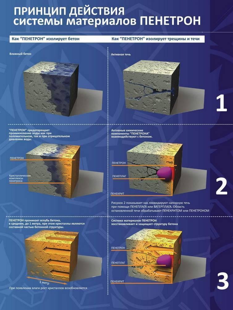 Принцип действия материалов пенетрон - пенетрон-россия