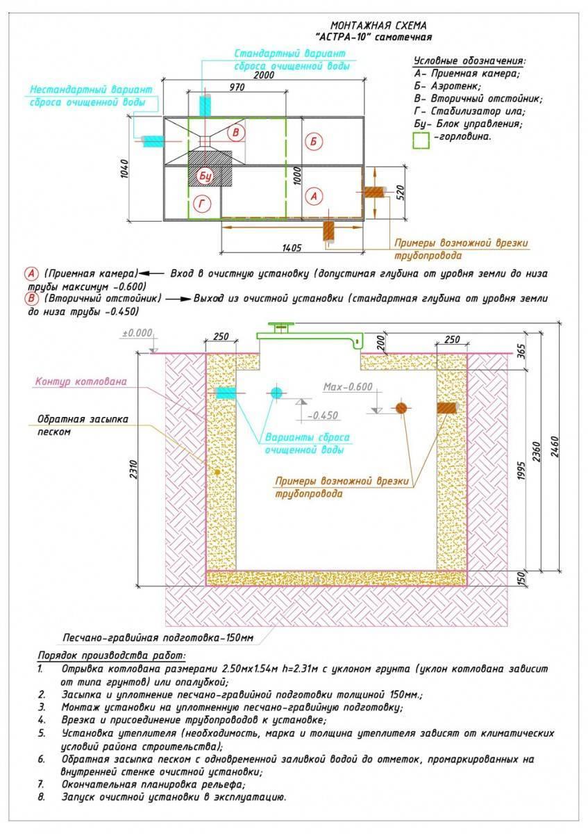 Септик юнилос астра 3. монтажные схемы, инструкция по монтажу