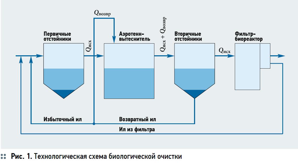Станция очистки сточных вод бытового генезиса: принцип работы локальной биологической установки глубокого действия в частном доме и коттедже, рекомендации по выбору