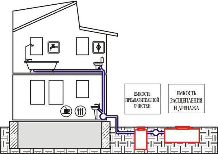 Канализация в частном доме своими руками – схемы и устройство