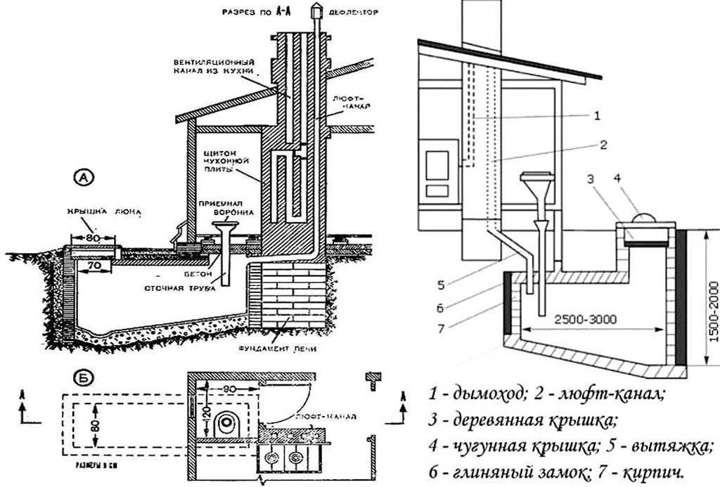 Вентиляция дачного туалета: виды, как сделать