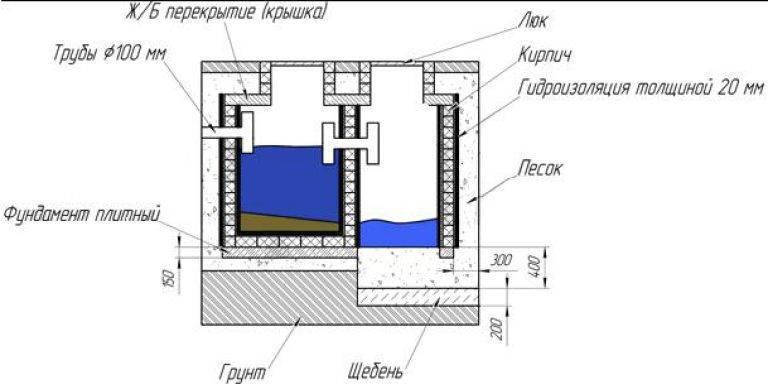 Септик из кирпича своими руками - различия и инструкция монтажа (+фото) | стройсоветы