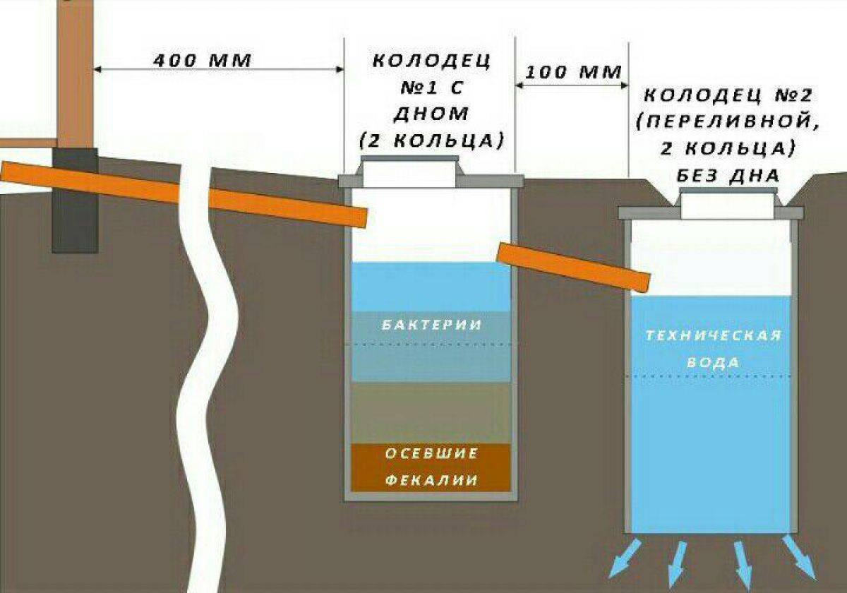 Переливной колодец в канализации и перепускной