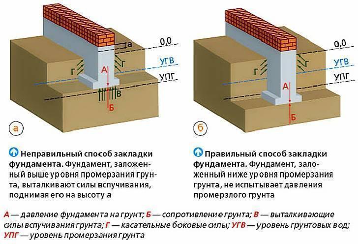Глубина промерзания грунта в подмосковье, ? снип, расчётная глубина как определить.