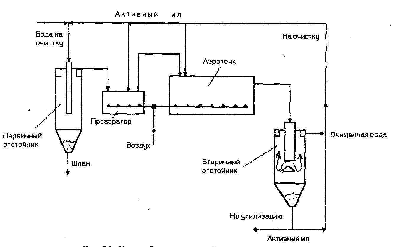 Методы и технология очистки сточных вод
