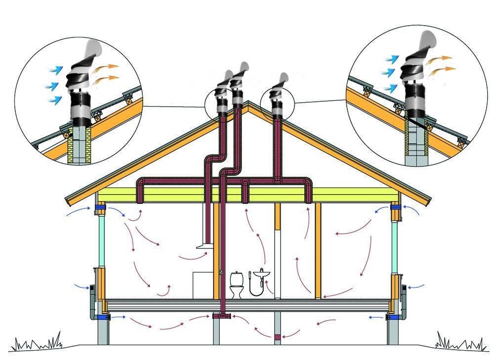 Вентиляция канализации в частном доме - путь к комфортному проживанию | септик клён официальный сайт производителя!