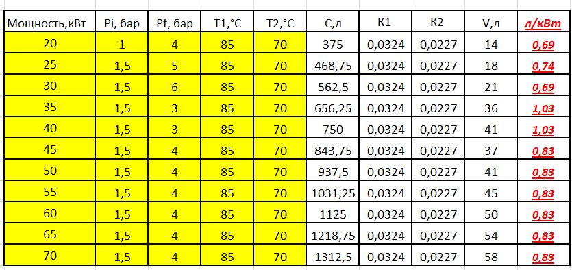 Расчет расширительного бака системы отопления - система отопления