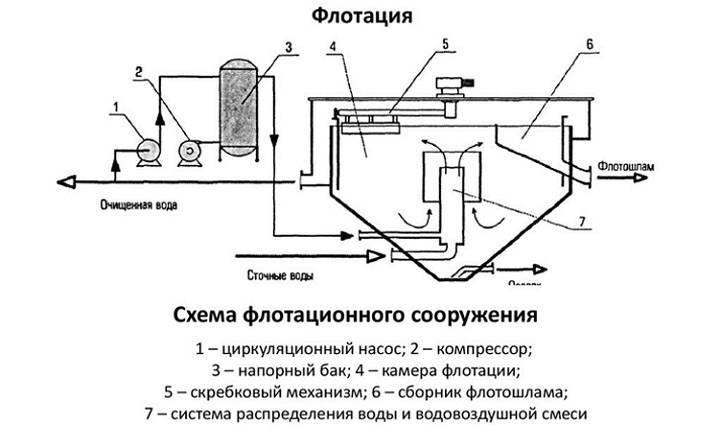 Флотатор для очистки сточных вод: расчет, принцип действия, разновидности
