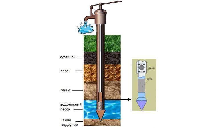 Абиссинский колодец: как работает абиссинская скважина, глубина бурения