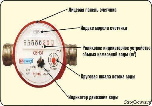 Как снимать показания со счетчика воды правильно