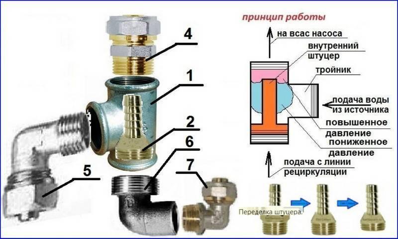 Эжектор - зачем данный элемент в насосной станции, какой принцип действия