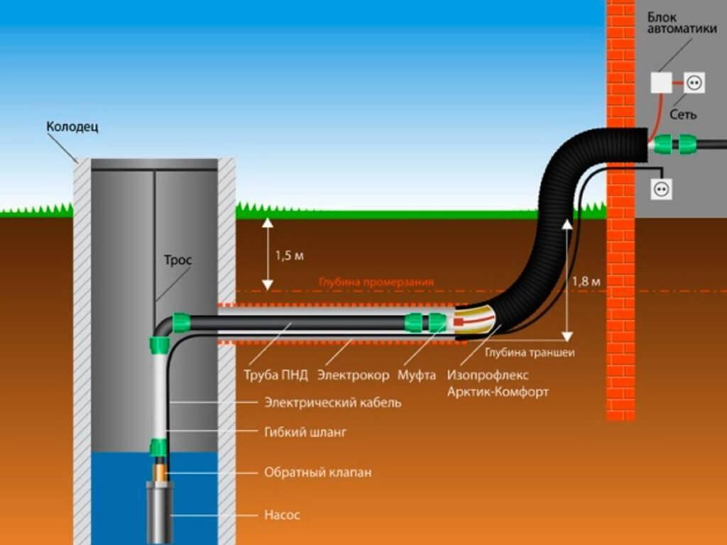 Правила подключения частного дома к центральному водопроводу — каким должно быть давление