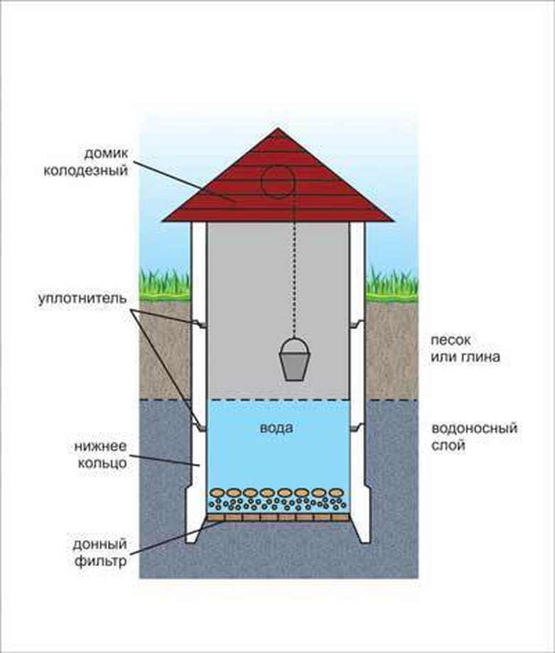Как выкопать и сделать колодец на даче своими руками: строим по инструкции от ivd.ru