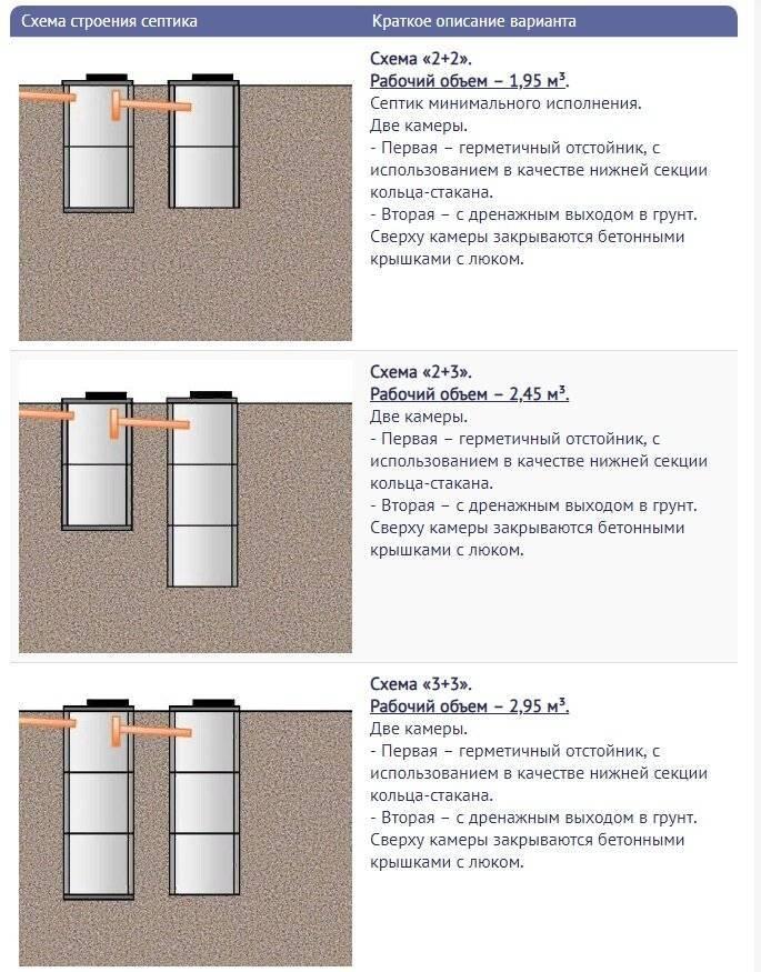 Расчет септика для автономной канализации частного дома и дачи | септик клён официальный сайт производителя!