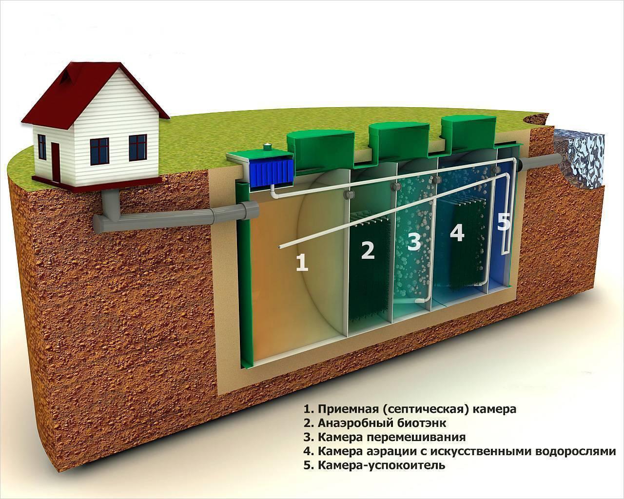 Канализация в каркасном доме своими руками: монтаж труб, септики и т.д.