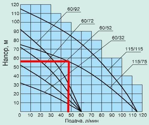 Подбор насоса скважины.   верный расчёт насосов водоснабжения.