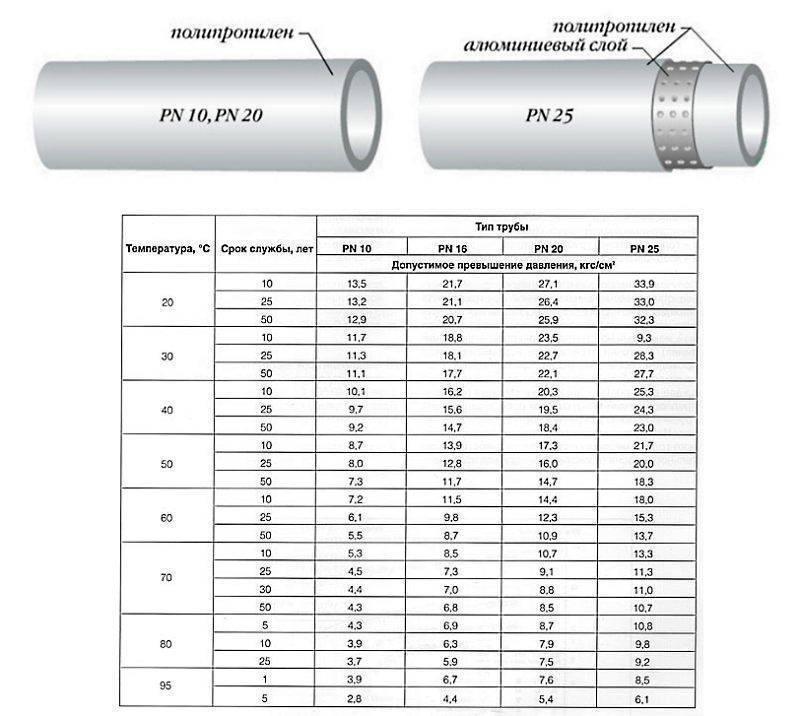 Какие трубы выбрать для водопровода: сравниваем три варианта   ремонт и дизайн ванной комнаты