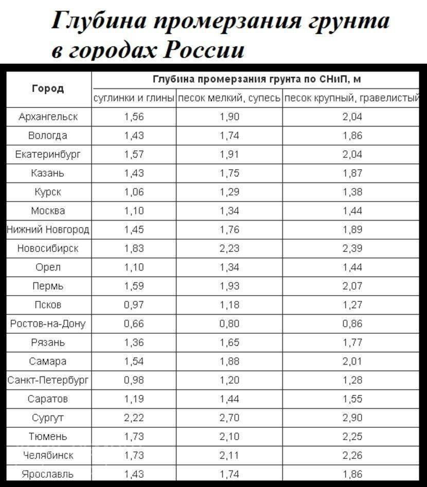 Глубина промерзания грунта в Ленинградской области: требования СНиП- Обзор +Видео