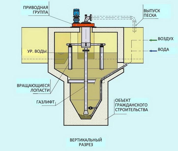 Комбинированные установки решетка-песколовка крп