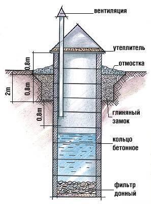 Устройство глиняного замка колодца