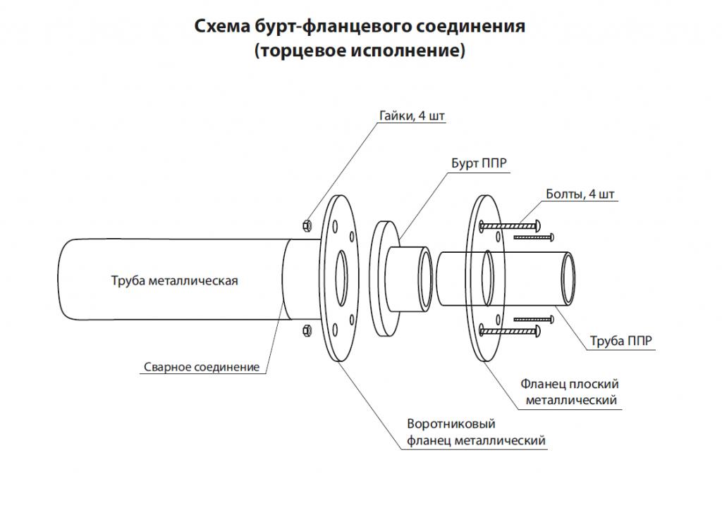 Соединение труб: устройство, правила установки, подробные инструкции с фото и видео.