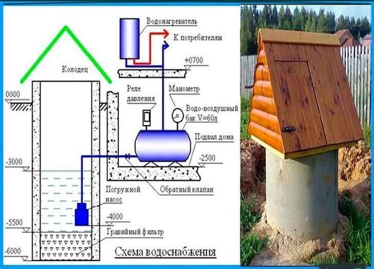 Как очистить воду из дачных колодцев