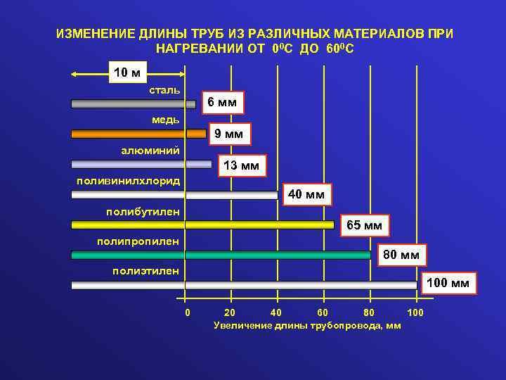 Особенности выбора и монтажа компенсаторов для полипропиленовых труб | трубыда | яндекс дзен