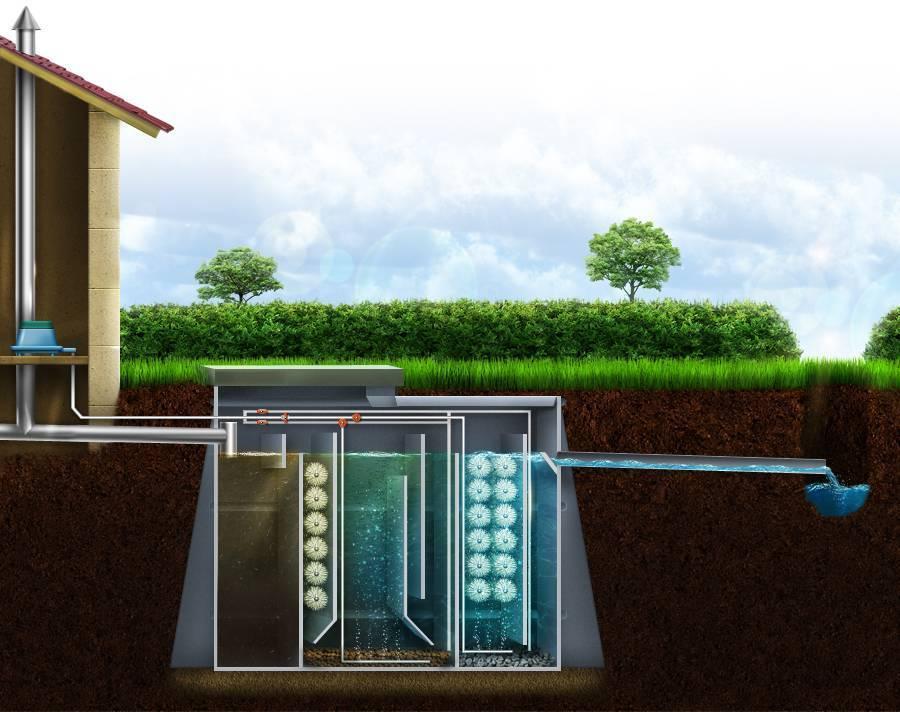 Бактерии для канализации: живые бактерии для очистки стоков