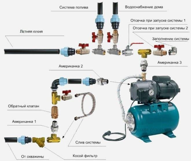Насосы для повышения давления воды в частном доме