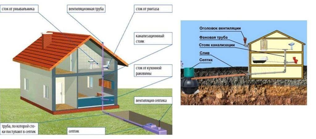 Вентиляция канализации в частном доме схема и необходимость: как проложить систему своими руками