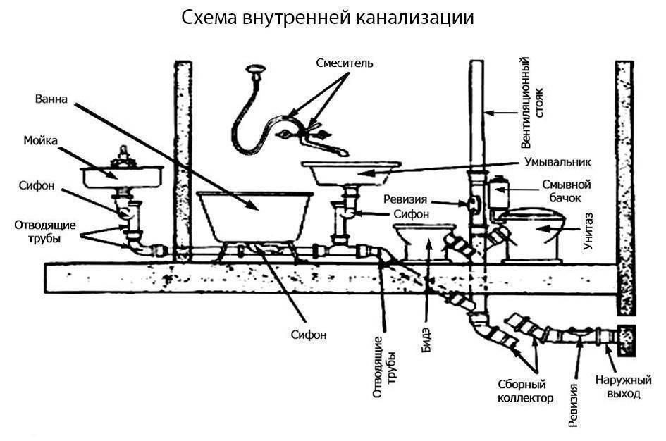 Проект отопления, водоснабжения и канализации