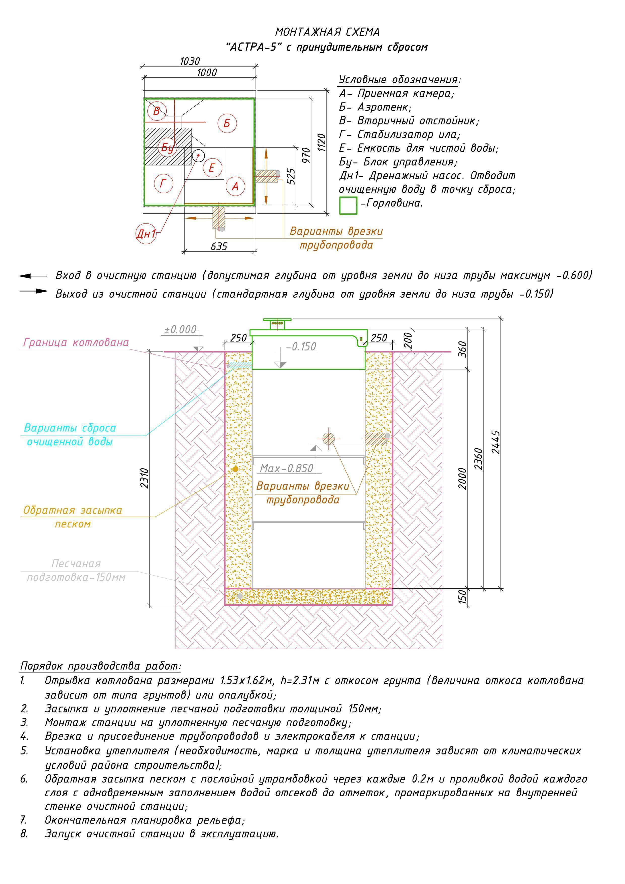 Септик юнилос инструкция по эксплуатации - все о септиках