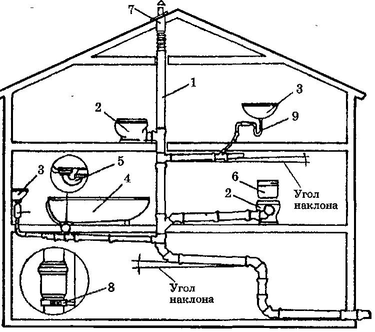 Какая схема вентиляции канализации в частном доме