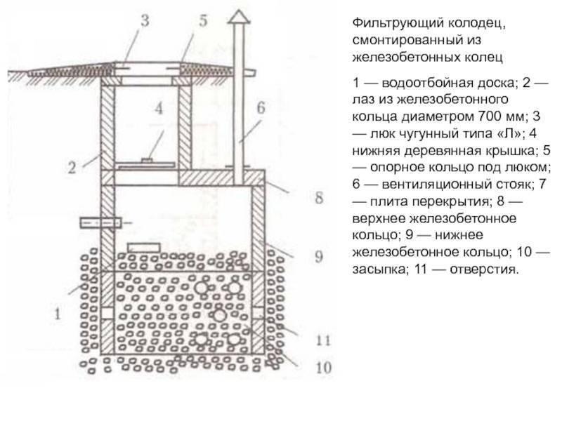 Донный фильтр для колодца: назначение и обзор вариантов изготовления своими руками
