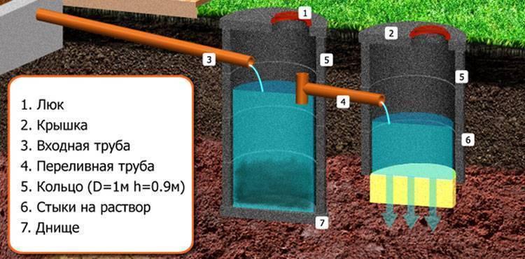 Септики крот - все о канализации