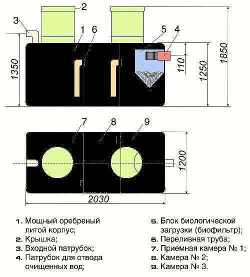 Септик танк: устройство, характеристики и принцип работы