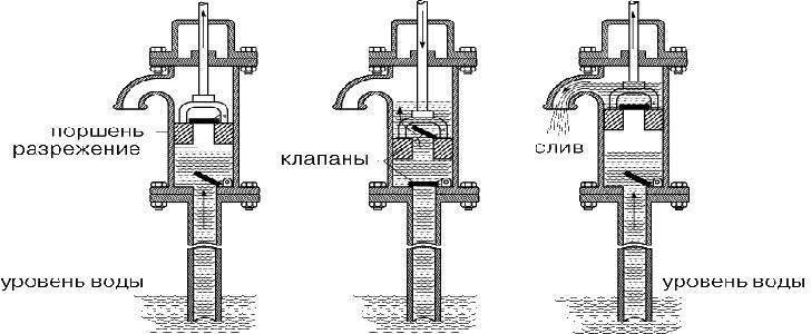 Тонкости процесса изготовления водяного насоса