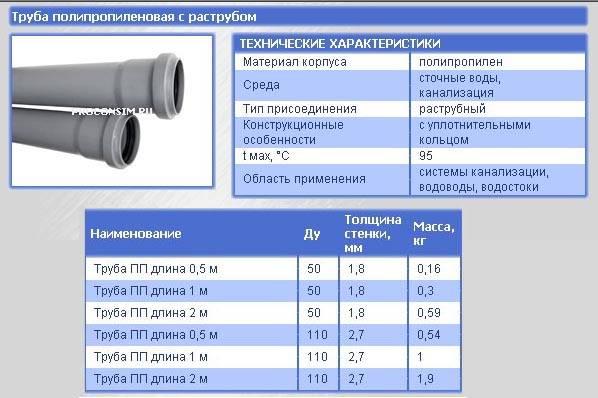Трубы канализационные ПВХ: технические характеристики