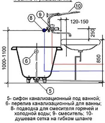 Высота раковины в ванной: стандарты высоты умывальника от пола. на какой высоте вешать мойку, чтобы было удобно пользоваться?