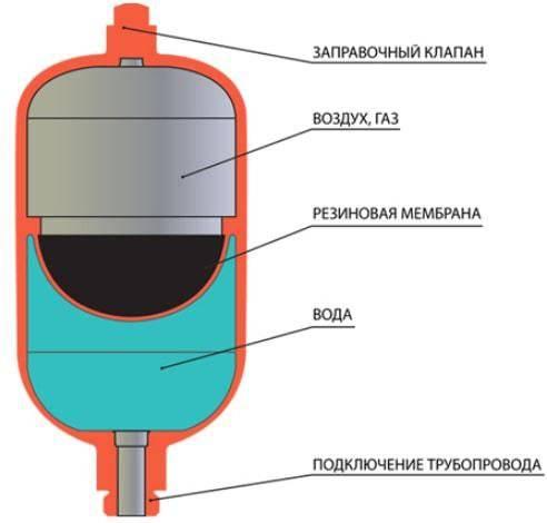 Подключение гидроаккумулятора: схемы