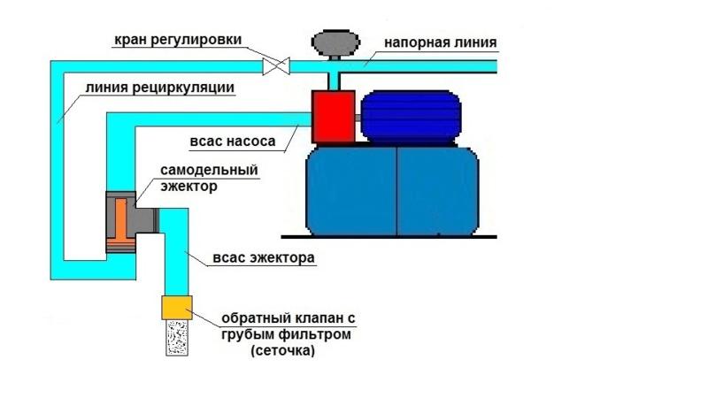 Эжектор для насосной станции: принцип действия, виды, установка