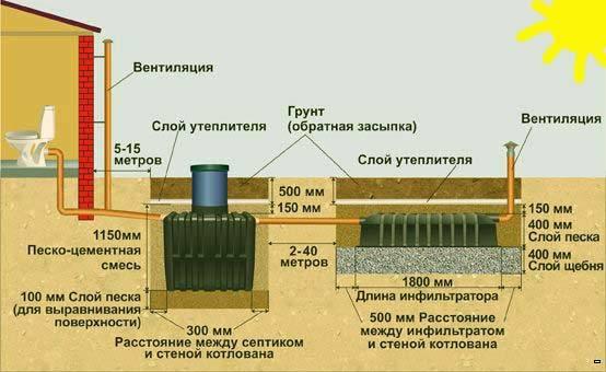 Конструкция и преимущества септика термит