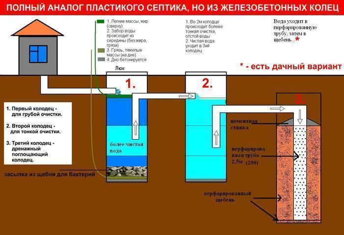 Как сделать канализацию на даче