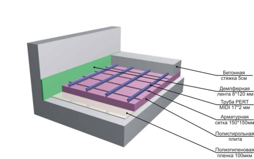 Технология водяного теплого пола. пирог теплого пола