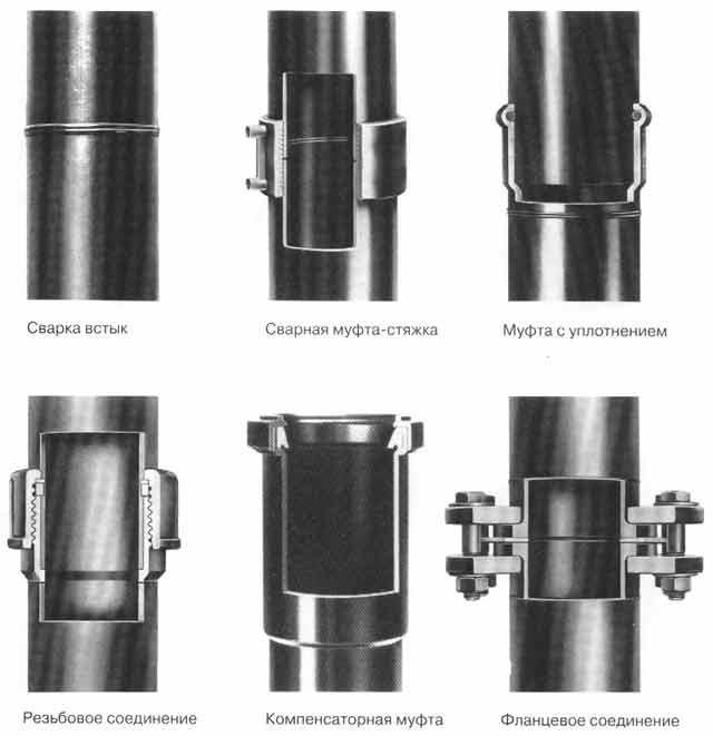 Безрезьбовое соединение металлических труб